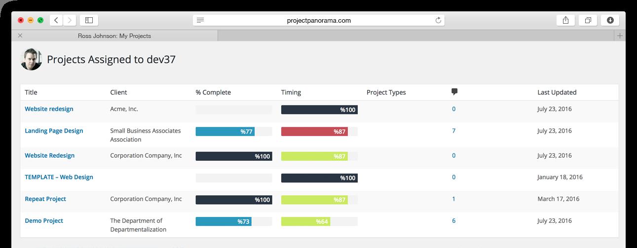 WordPress Resource Management